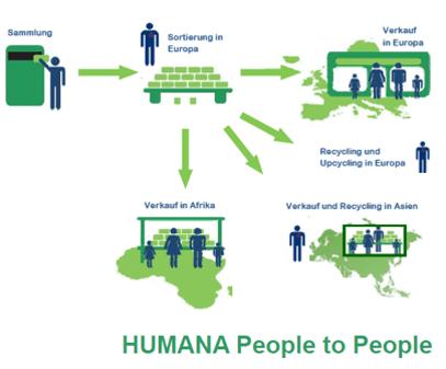 Humana Altkleidersammlung - Secondhand für den guten Zweck?