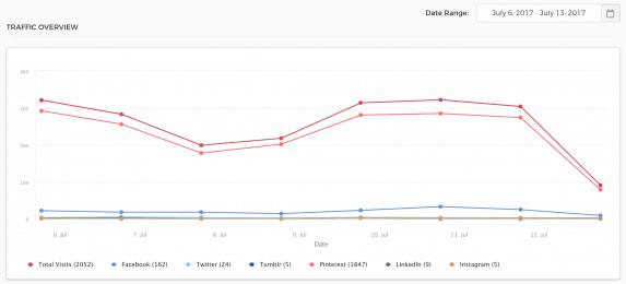 Viraltag Analytics - Traffic